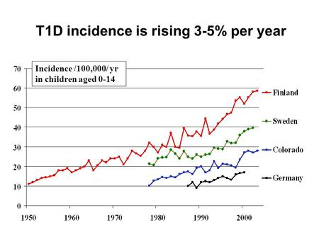 T1D incidence is rising 3-5% per year