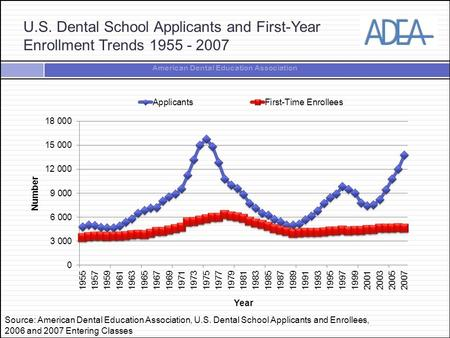 DAT Scores for Dental School Enrollees, 2000 to 2018 (1 of 2