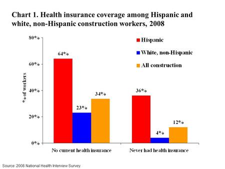 Chart 1. Health insurance coverage among Hispanic and white, non-Hispanic construction workers, 2008 Source: 2008 National Health Interview Survey.