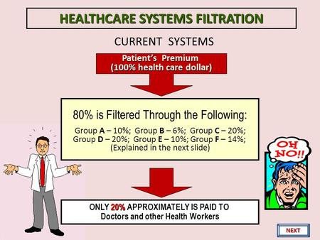 CURRENT SYSTEMS Patients Premium (100% health care dollar) 80% is Filtered Through the Following: Group A – 10%; Group B – 6%; Group C – 20%; Group D –