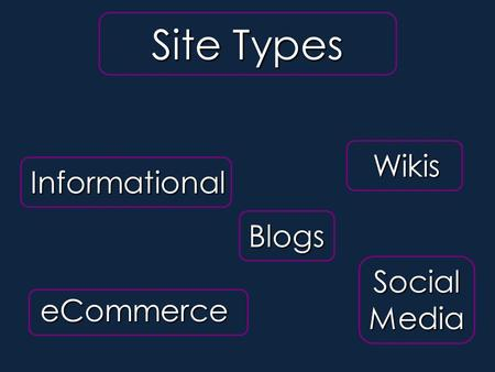Site Types eCommerce Wikis Blogs Informational Social Media Site Types.