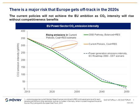 1 There is a major risk that Europe gets off-track in the 2020s The current policies will not achieve the EU ambition as CO 2 intensity will rise without.