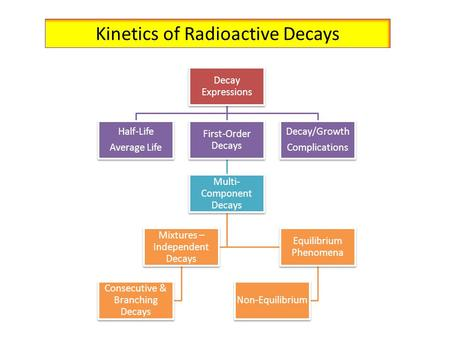 Kinetics of Radioactive Decays Decay Expressions Half-Life Average Life First-Order Decays Multi- Component Decays Mixtures – Independent Decays Consecutive.