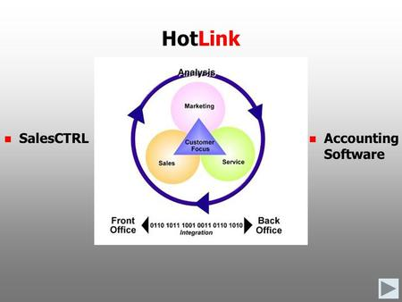 SalesCTRL Accounting Software HotLink. The SalesCTRL HotLink provides a single source for customer information.