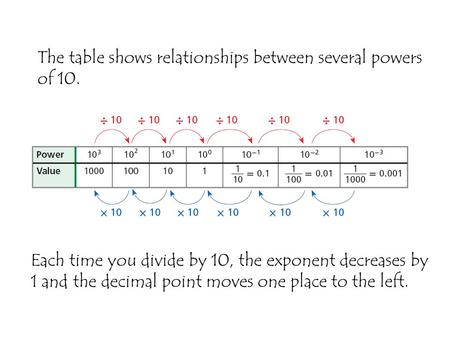 The table shows relationships between several powers of 10.