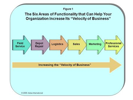 © 2008 Astea International Figure 1 The Six Areas of Functionality that Can Help Your Organization Increase Its Velocity of Business Increasing the Velocity.