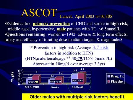 ASCOT Lancet, April 2003 n=10,305 Evidence for: primary prevention of CHD and stroke in high risk, middle aged, hypertensive, male patients with TC