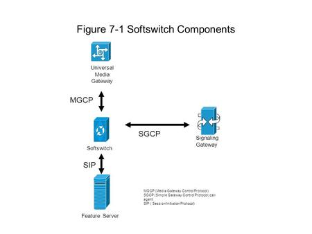 Figure 7-1 Softswitch Components Signaling Gateway Feature Server Softswitch Universal Media Gateway SGCP SIP MGCP MGCP (Media Gateway Control Protocol)