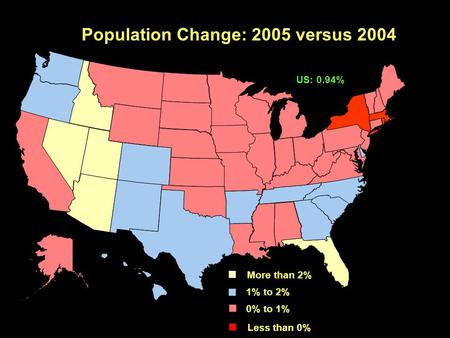 Population Change: 2005 versus 2004 More than 2% 1% to 2% 0% to 1% Less than 0% US: 0.94%