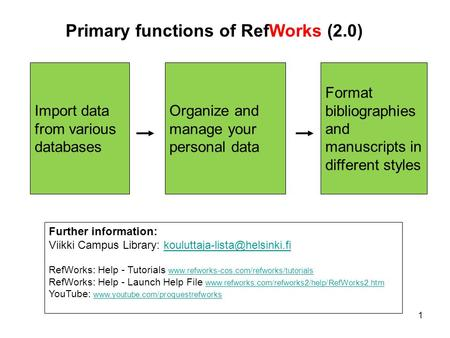 1 Primary functions of RefWorks (2.0) Import data from various databases Organize and manage your personal data Format bibliographies and manuscripts in.