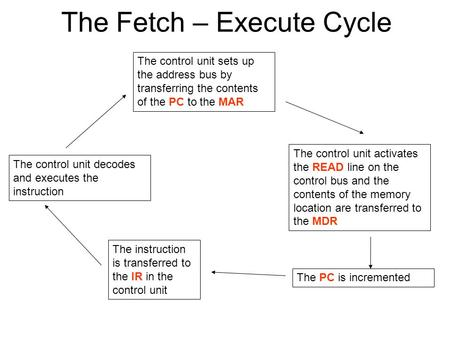 The Fetch – Execute Cycle