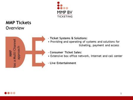 1 MMP Tickets Overview - Ticket Systems & Solutions: Providing and operating of systems and solutions for ticketing, payment and access - Consumer Ticket.