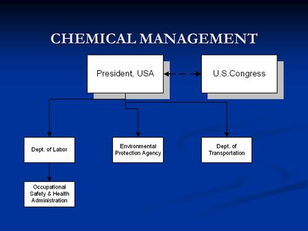 CHEMICAL MANAGEMENT. Agency Missions: Agency Missions: OSHA – Protection of employees from workplace injury and illness. OSHA – Protection of employees.