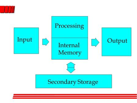 Secondary Storage Input Output Processing Internal Memory.