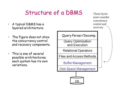 Structure of a DBMS A typical DBMS has a layered architecture. The figure does not show the concurrency control and recovery components. This is one of.