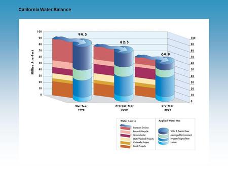 California Water Balance. Water Reserved for the Environment.