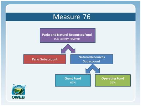 Measure 76 Parks and Natural Resources Fund 15% Lottery Revenue Parks Subaccount Natural Resources Subaccount Grant Fund 65% Operating Fund 35%