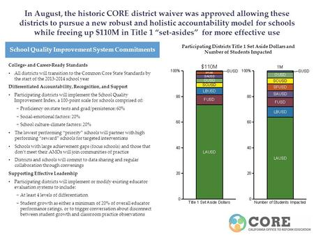 In August, the historic CORE district waiver was approved allowing these districts to pursue a new robust and holistic accountability model for schools.