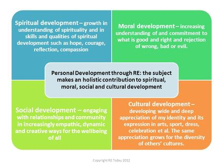 Spiritual development – growth in understanding of spirituality and in skills and qualities of spiritual development such as hope, courage, reflection,