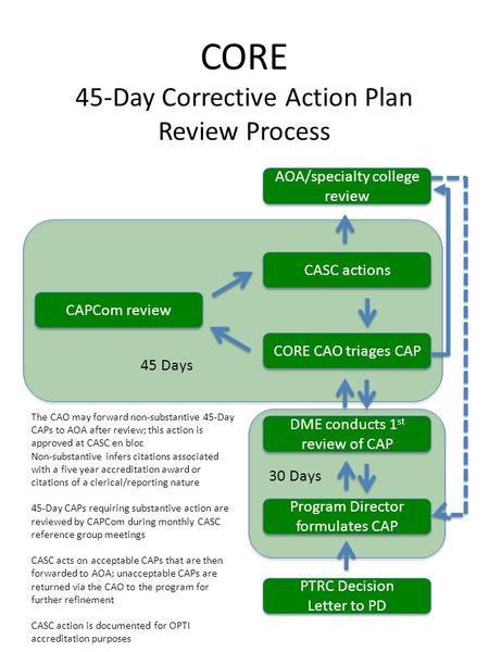 CORE 45-Day Corrective Action Plan Review Process PTRC Decision Letter to PD PTRC Decision Letter to PD Program Director formulates CAP DME conducts 1.