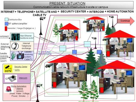 PRESENT SITUATION Communication cable network infrastructure in a site or campus INTERNET + TELEPHONE + SATELLITE AND CABLE TV + SECURITY CENTER + INTERCOM.