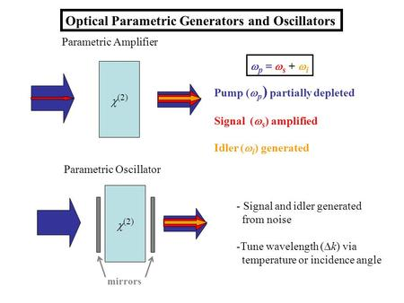 Optical Parametric Generators and Oscillators Pump ( p ) partially depleted Signal ( s ) amplified Idler ( i ) generated p = s + i Parametric Amplifier.