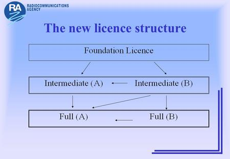 The new licence structure. Post WRC03 If Morse is abolished Foundation Intermediate Full.