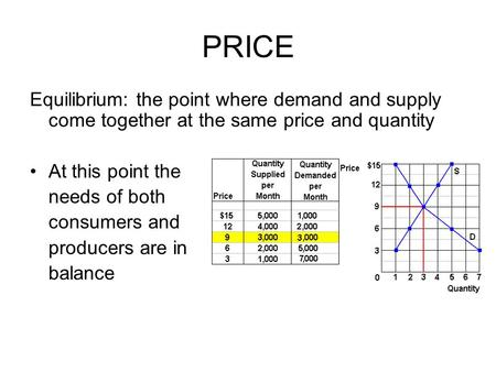 PRICE Equilibrium: the point where demand and supply come together at the same price and quantity At this point the needs of both consumers and producers.