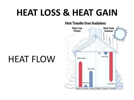 HEAT LOSS & HEAT GAIN HEAT FLOW. Heat flows from high temperature to low temperature There are 3 types/methods of heat flow/transfer: 1.Conduction- through.