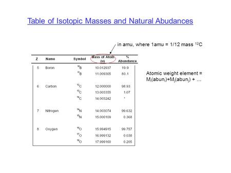 Table of Isotopic Masses and Natural Abudances