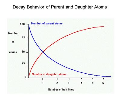 Decay Behavior of Parent and Daughter Atoms. Deriving the age equation The change in the number of parent atoms is proportional to the total number of.
