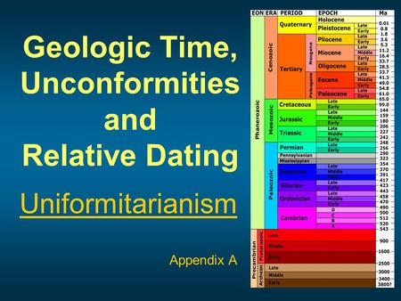 Geologic Time, Unconformities and Relative Dating Uniformitarianism Appendix A.
