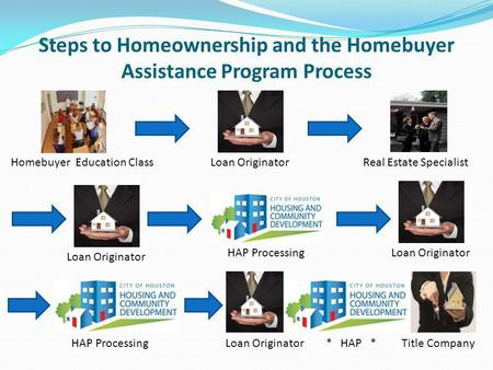 Steps to Homeownership and the Homebuyer Assistance Program Process Homebuyer Education ClassLoan OriginatorReal Estate Specialist HAP Processing Loan.