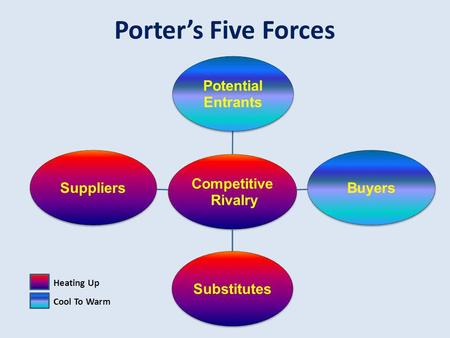 Porters Five Forces Competitive Rivalry Potential Entrants BuyersSubstitutesSuppliers Heating Up Cool To Warm.