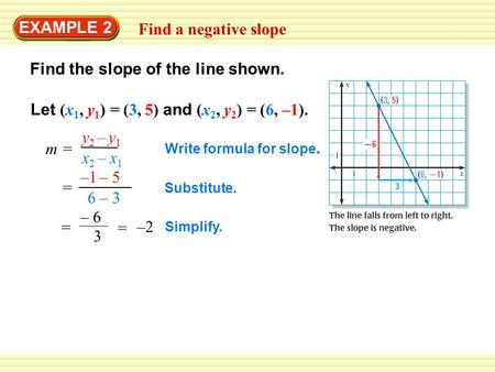 EXAMPLE 2 Find a negative slope Find the slope of the line shown. m = y 2 – y 1 x 2 – x 1 Let (x 1, y 1 ) = (3, 5) and (x 2, y 2 ) = (6, –1). –1 – 5 6.
