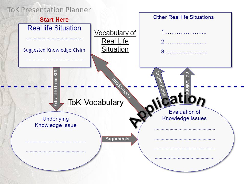 Tok Presentation Planner Real Life Situation Start Here Underlying Knowledge Issue Ppt Download