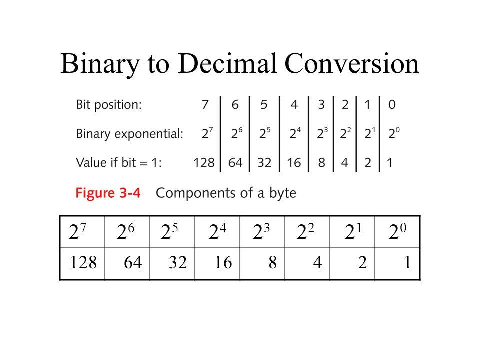24 bit binary to decimal so finden sie einen kryptowährungsbroker