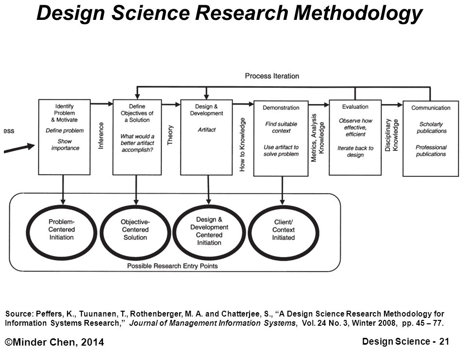 Design Science 1 C Minder Chen 2014 From Design Science To Design Thinking Dr Minder Chen 陳明德 Ph D Visiting Professor Of Information Management Ppt Download