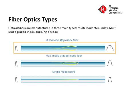 Fiber Optics Types Optical fibers are manufactured in three main types: Multi Mode step-index, Multi Mode graded-index, and Single Mode.