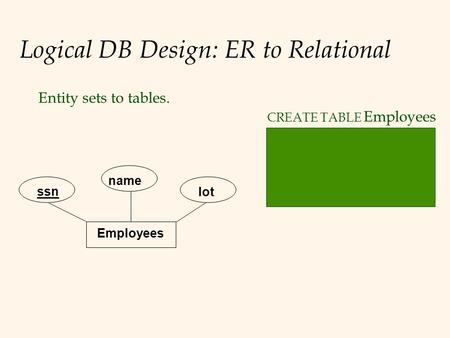 Logical DB Design: ER to Relational Entity sets to tables. Employees ssn name lot CREATE TABLE Employees (ssn CHAR (11), name CHAR (20), lot INTEGER, PRIMARY.