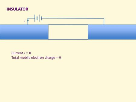 INSULATOR i Current i = 0 Total mobile electron charge = 0.
