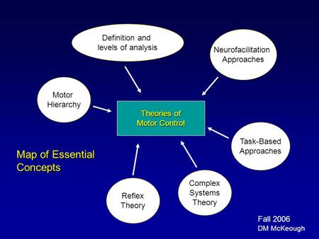 Map of Essential Concepts Definition and levels of analysis