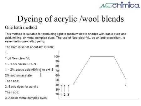Dyeing of acrylic /wool blends One bath method This method is suitable for producing light to medium-depth shades with basic dyes and acid, milling, or.