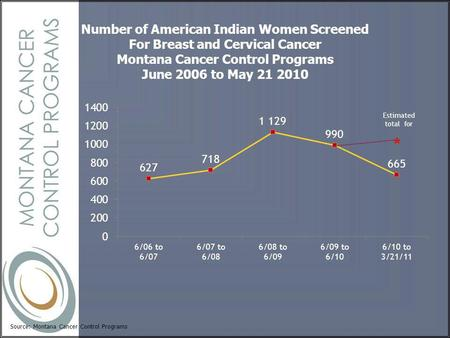Source: Montana Cancer Control Programs Number of American Indian Women Screened For Breast and Cervical Cancer Montana Cancer Control Programs June 2006.