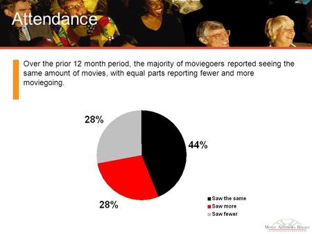 Attendance Over the prior 12 month period, the majority of moviegoers reported seeing the same amount of movies, with equal parts reporting fewer and more.