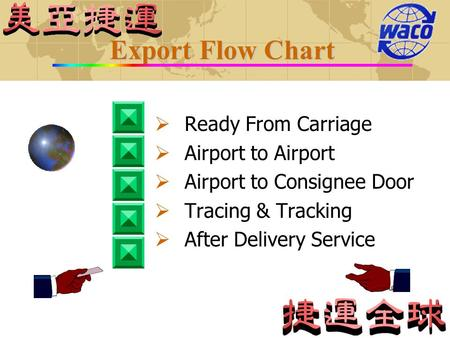 Export Flow Chart Ready From Carriage Airport to Airport Airport to Consignee Door Tracing & Tracking After Delivery Service.