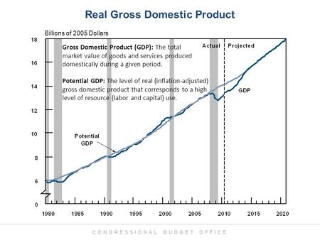 CONGRESSIONAL BUDGET OFFICE Billions of 2005 Dollars Real Gross Domestic Product Gross Domestic Product (GDP): The total market value of goods and services.