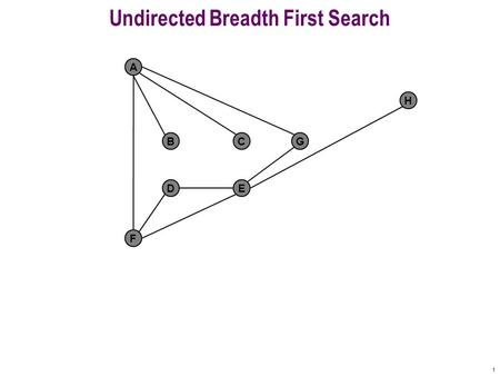 1 Undirected Breadth First Search F A BCG DE H 2 F A BCG DE H Queue: A get Undiscovered Fringe Finished Active 0 distance from A visit(A)