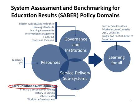 System Assessment and Benchmarking for Education Results (SABER) Policy Domains Learning for all Low-income Countries Middle-income Countries OECD Countries.