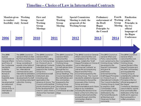 Timeline – Choice of Law in International Contracts 200620092010201120122013 Mandate given to conduct feasibility study Working Group formed Third Working.